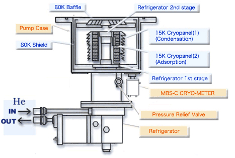 Basic Knowledge About Cryopumps 1 Ulvac Cryogenics Inc